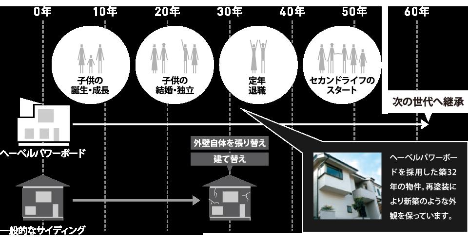外壁の耐久年数とライフステージの関係 ヘーベルパワーボードを採用した築32年の物件。再塗装により新築のような外観を保っています。