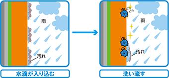 超親水性図