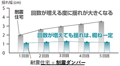 制震ダンパーの効果を表すグラフ