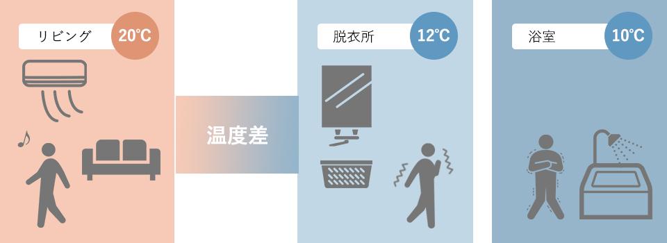 リビングと脱衣所・浴室の温度差イメージ