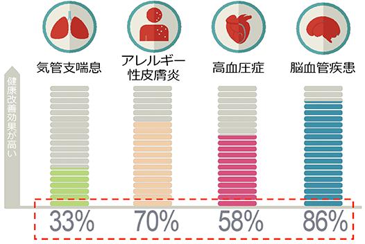 健康改善効果グラフ
